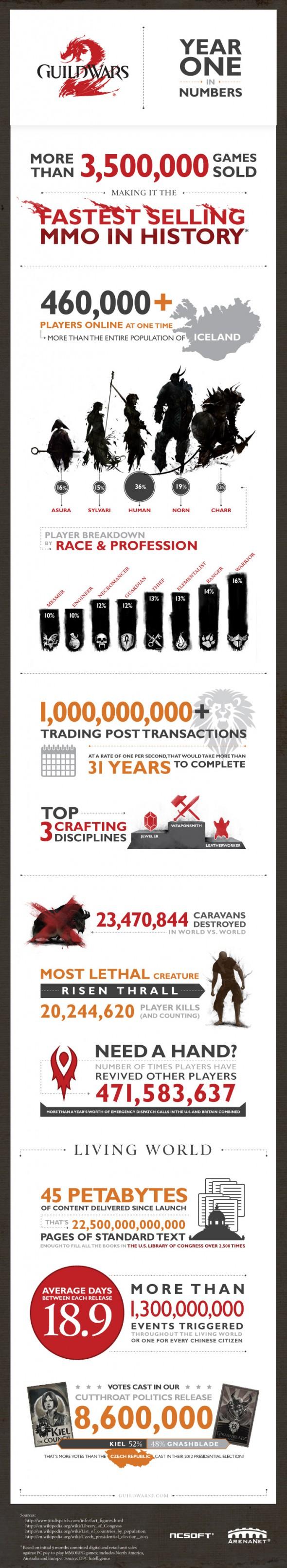 GW2_Anniv_Infographic