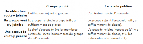 24f82groupe-table-1-e1461062090263.png