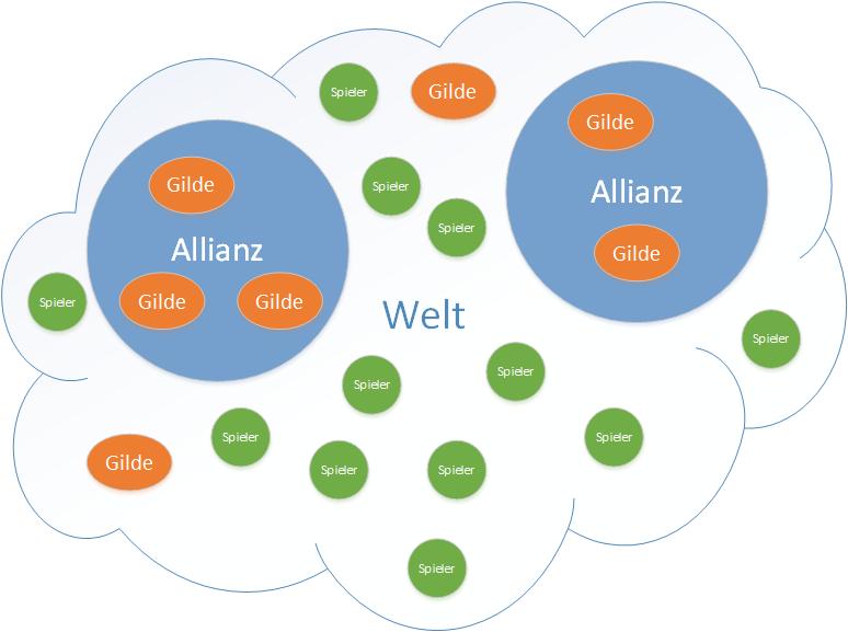 Gw2 Matchmaking-Algorithmus